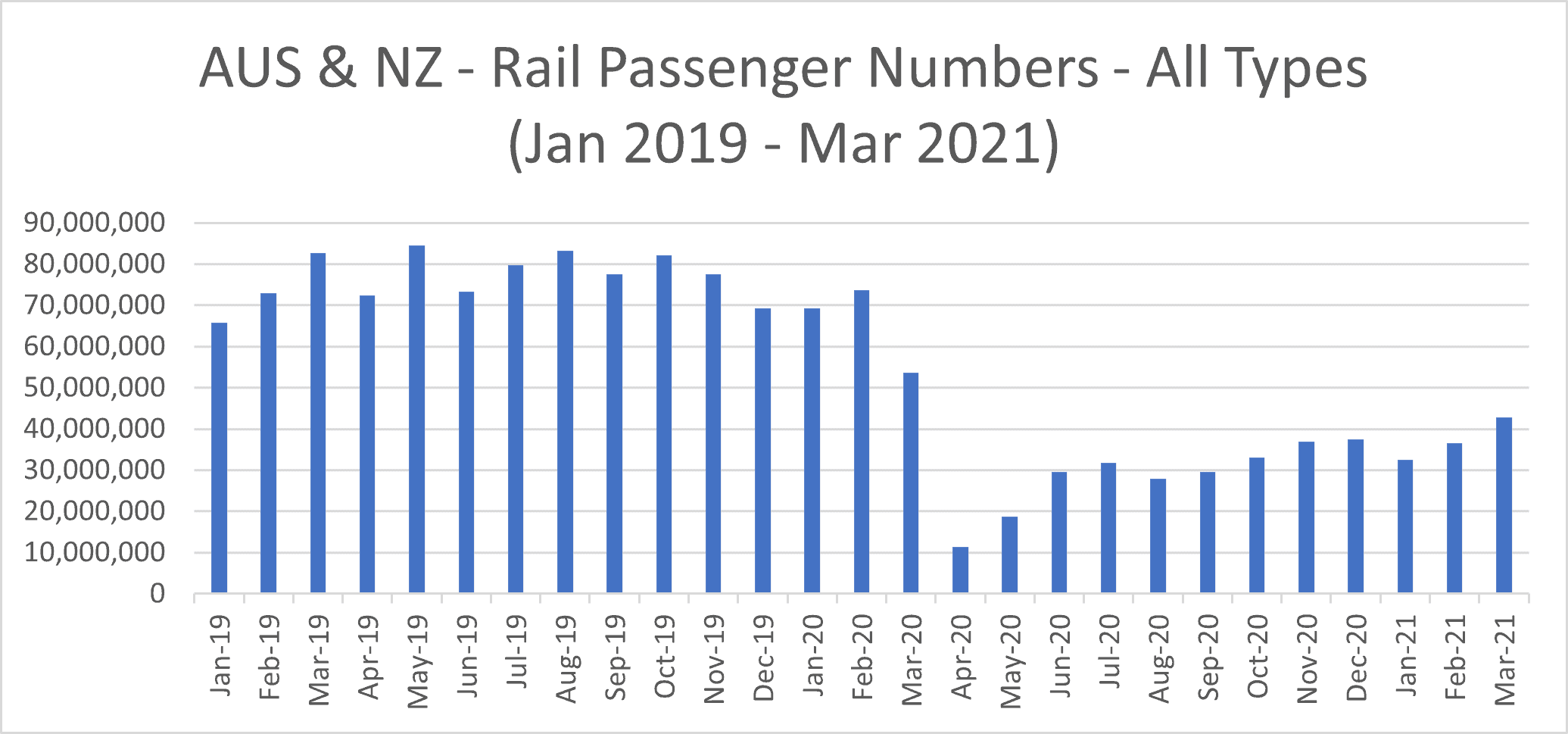 Australia and NZ rail passenger numbers [all types]